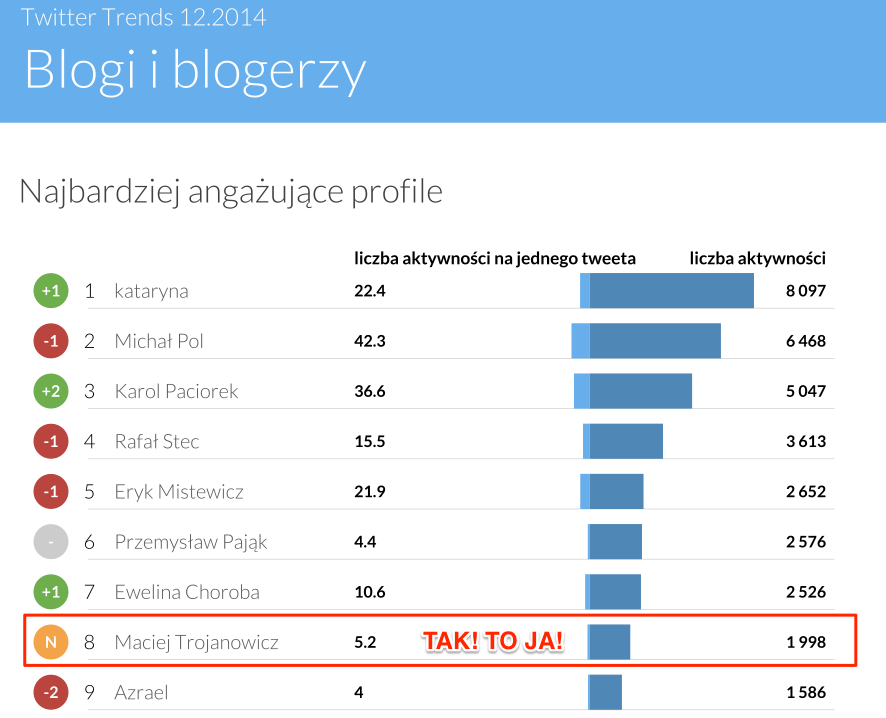 Twitter_Trends_-_Sotrender_com