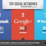 Co jest fajnego w Google+?
