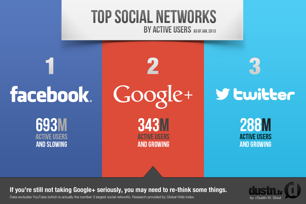 google-plus-is-the-number-two-social-network-in-the-world