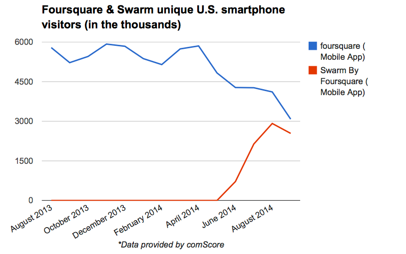 Will_the_check-in_survive__Foursquare's_controversial_relaunch__by_the_numbers___VentureBeat___Mobile___by_Harrison_Weber